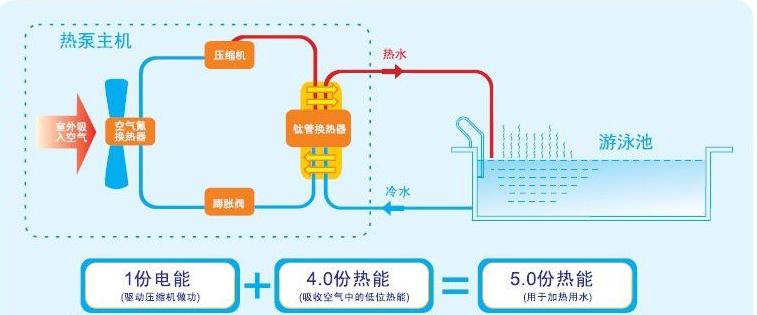 重庆泳池水处理